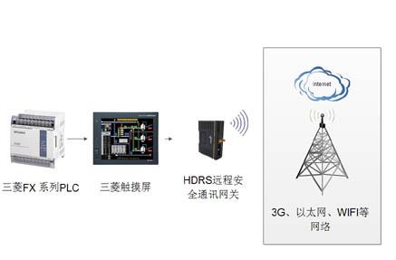 三菱fx系列plc远程监控系统